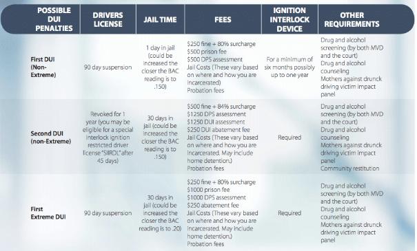 DUI-Chart