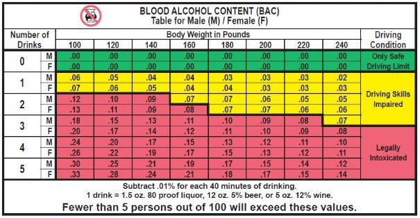 blood-alcohol-content